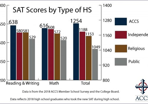18-SAT-Scores-by-Type-of-HS-New-Website[2]